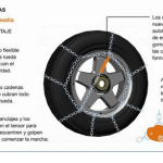 Cómo montar las cadenas en los neumáticos
